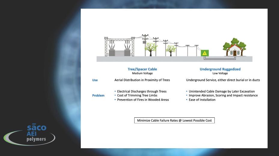 PEXIDAN Aluminum Tree Wire Underground Ruggedized Cable Solutions