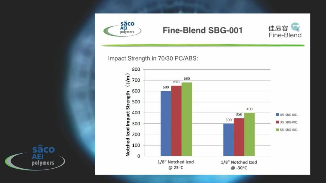 Fine-Blend SBG-001 Impact Modifier