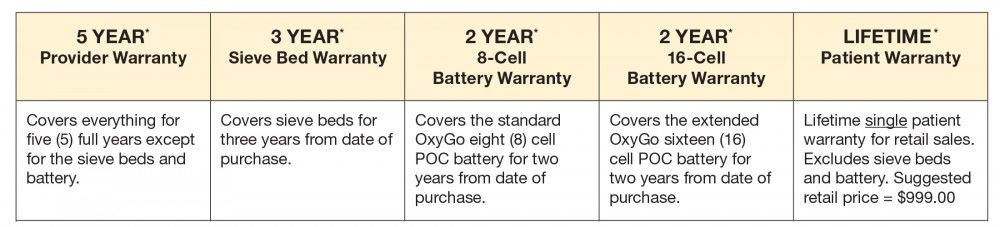 NEW OxyGo Warranties Reduce Your POC Cost