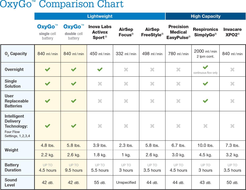 OxyGo Comparison Chart