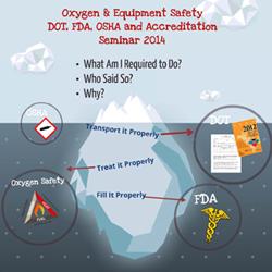 New 2014 FDA, DOT, OSHA and Accreditation Seminar Instruction Video