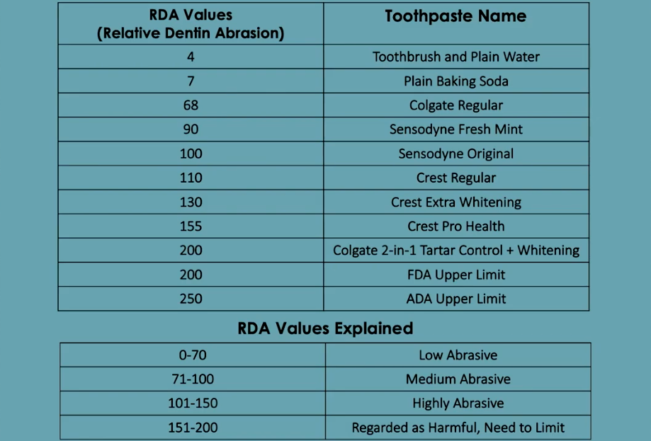 Toothpaste Abrasion RDA values | Coshocton Dentistry