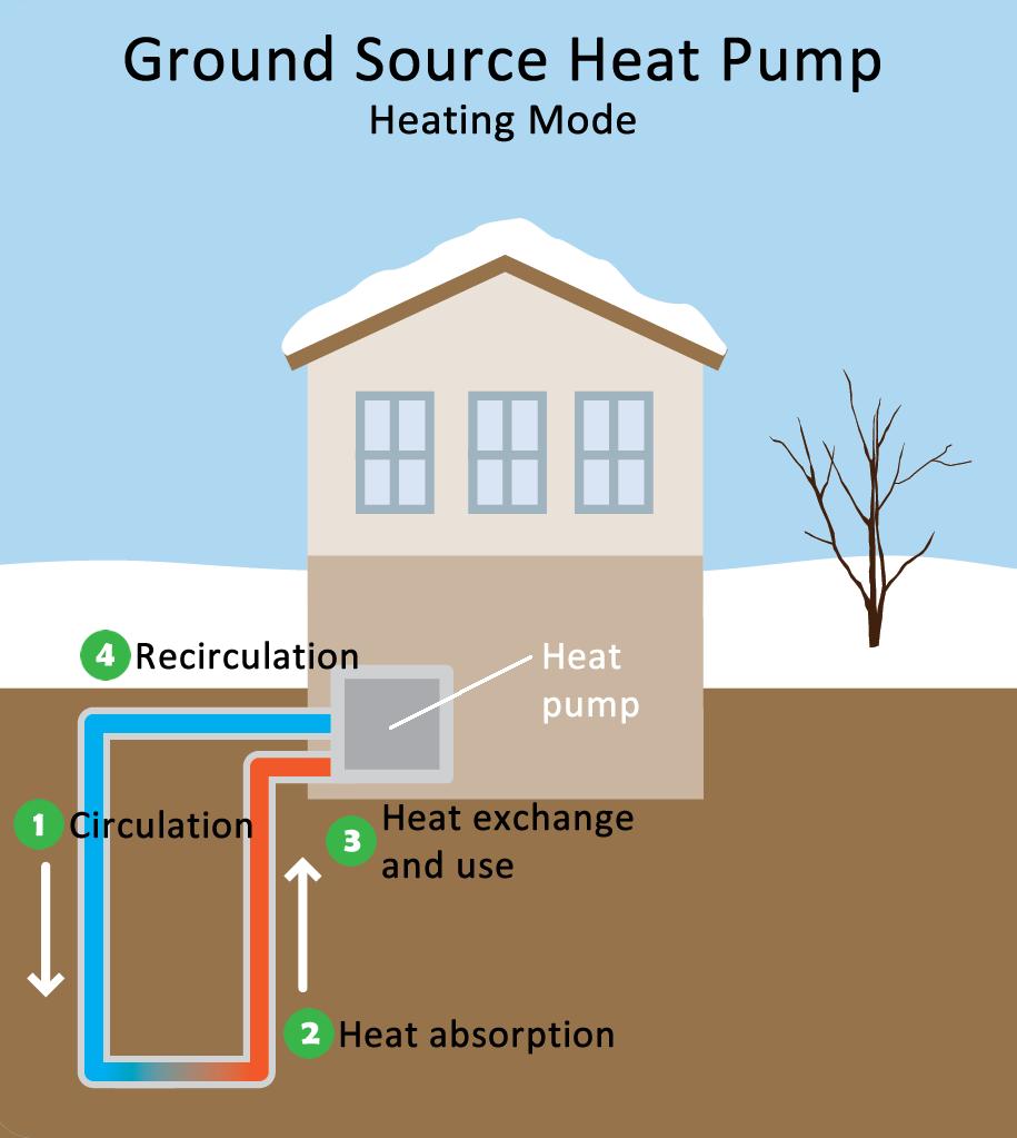 Heat Pump FAQ