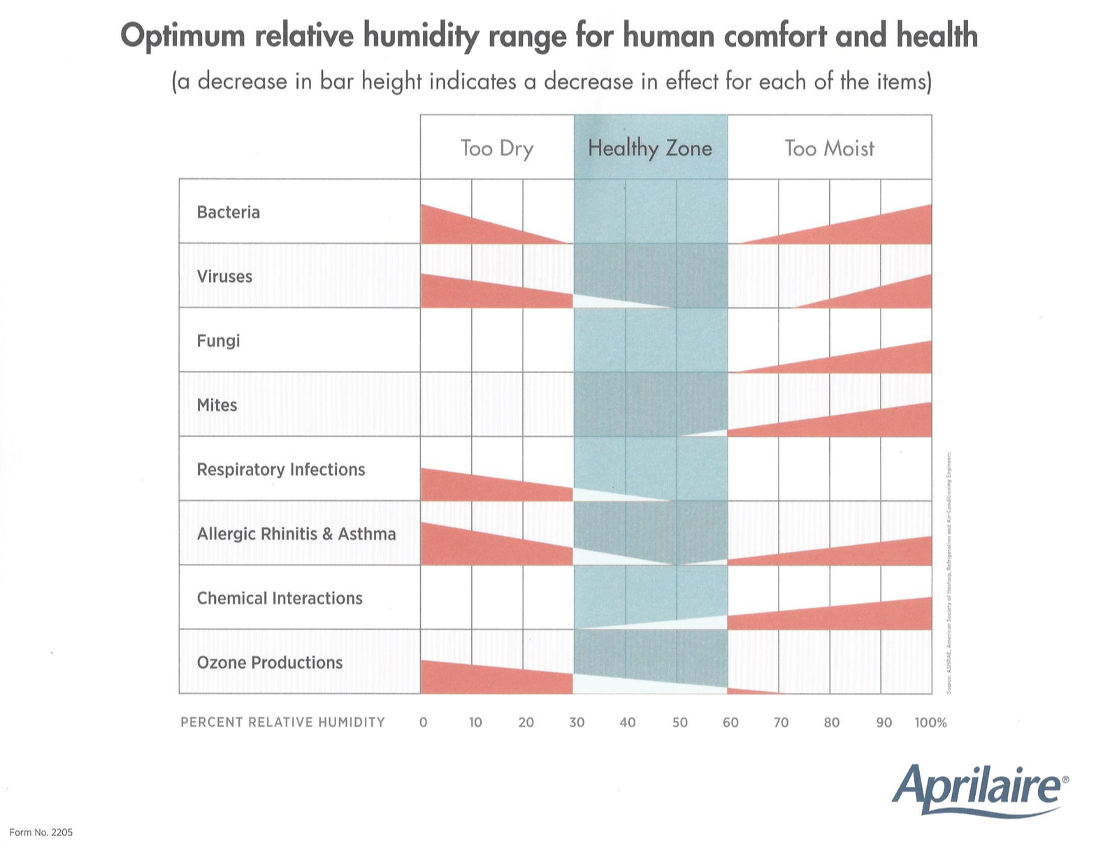 Optimum Relative Humidty Range for Human Comfort and Health