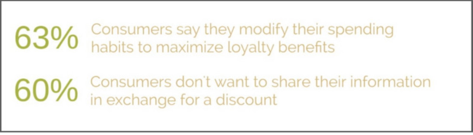 Statistics that prove loyalty programs are better than discounts