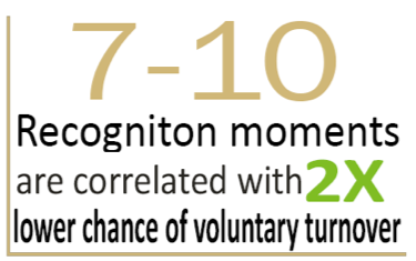 7-10 Recognition Moments are correlated with 2X Lower Chance of Voluntary Turnover | GLS Group