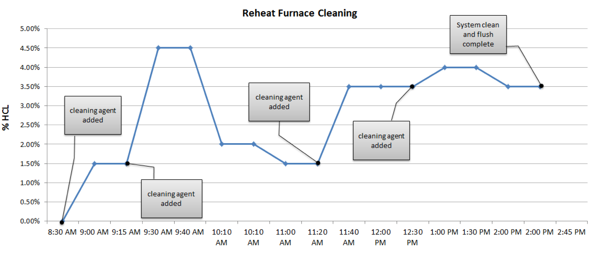 Example of data collected when cleaning a reheat furnace system | Hydrosol System
