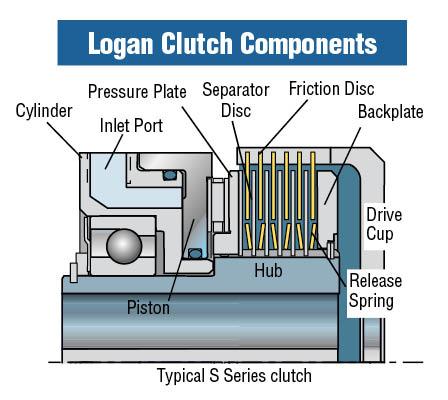 Logan Clutch Components