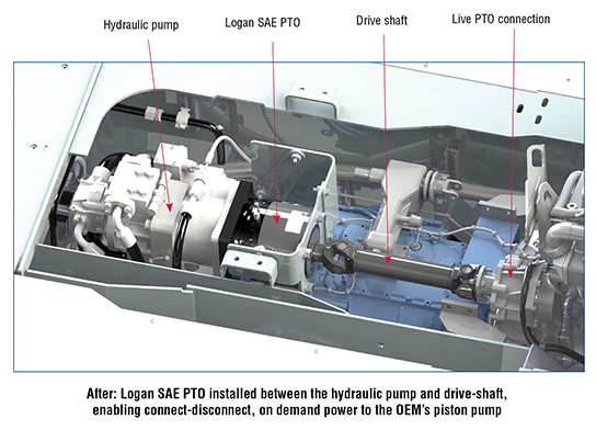 After: Logan SAE PTO installed between the hydraulic pump and drive-shaft, enabling connect-disconnect, on demand power to the OEM 19s piston pump