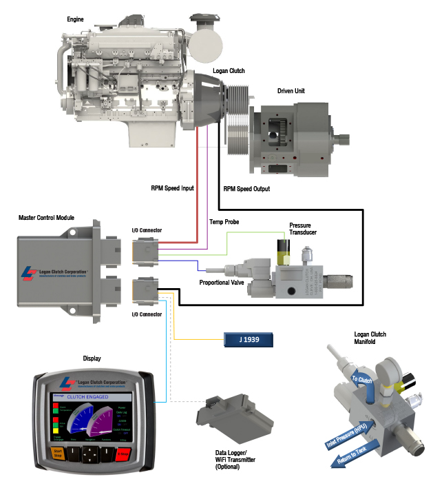Mobile Equipment Controls