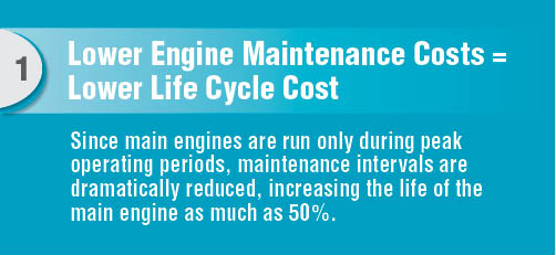 Lower Engine Maintenance Costs = Lower Life Cycle Cost