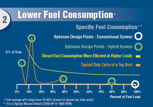 Lower Fuel Consumption
