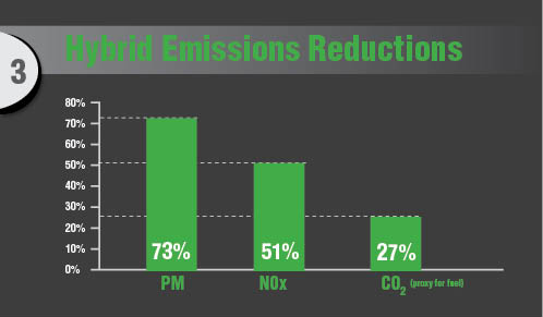 Hybrid Emissions Reduction