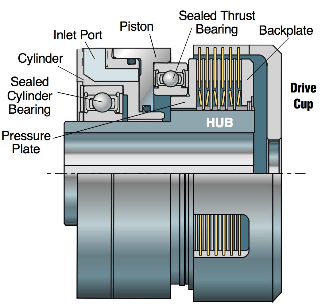 P Series Hydraulic Clutch System Diagram