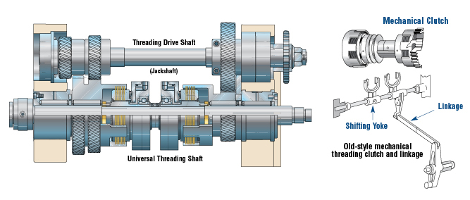 Cut-away view of a Logan Hi-Capacity Air Threading!22 Clutch for a 1-1/4 RA-6 Acme-Gridley. Utilizes existing drive cups, (clutch gears) and shaft. Fits within existing old-style mechanical clutch envelope and transmits 85% more torque.