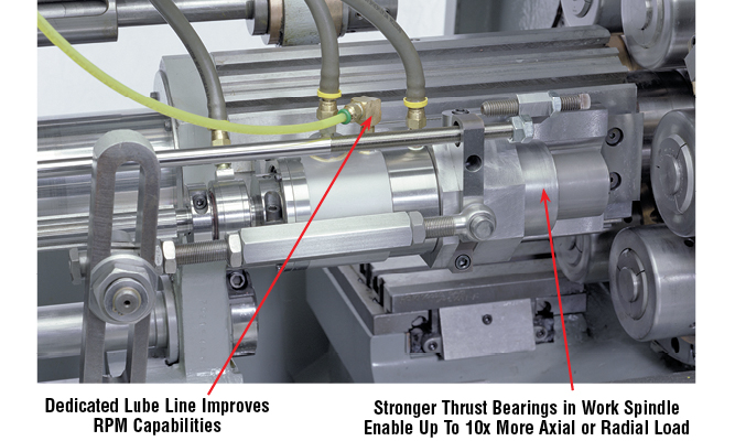 Dedicated Lube Line Improves RPM Capabilities. Stronger Thrust Bearings in Work Spindle Enable Up To 10x More Axial or Radial Load