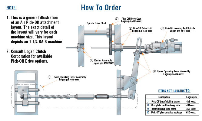 This is a general illustration of an Air Pick-Off attachment layout. The exact detail of the layout will vary for each machine size. This layout depicts an 1-1/4 RA-6 machine. 2. Consult Logan Clutch Corporation for available Pick-Off Drive options.