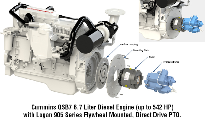 Cummins QSB7 6.7 Liter Diesel Engine (up to 542 HP) with Logan 905 Series Flywheel Mounted, Direct Drive PTO.