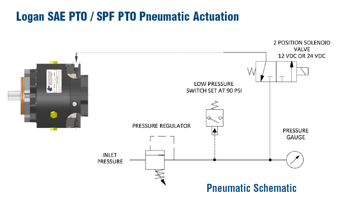 Logan SAE/PTO SPF PTO Pneumatic Actuation