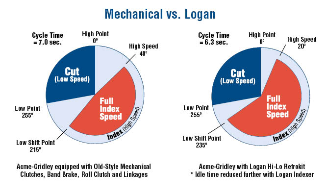 Mechanical vs. Logan Cycle Time Chart