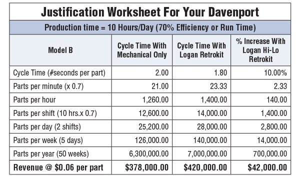 Justification Worksheet for your Davenport