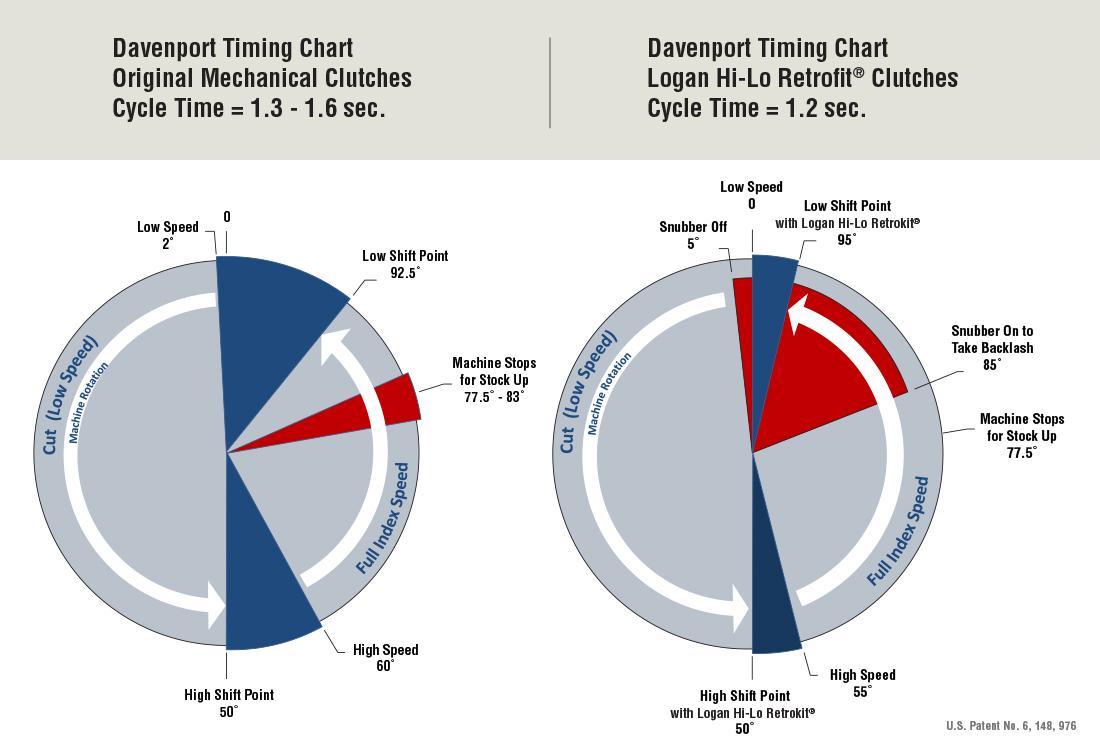 Davenport Timing Chart
