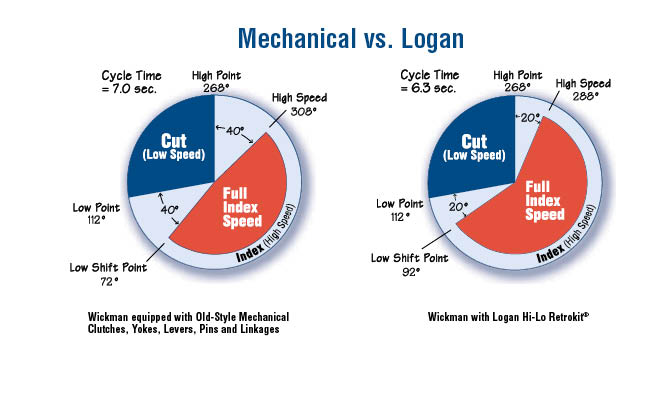 Pie charts showing Mechanical vs Logan