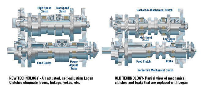 Concept for Logan HiLo for new electric and older mechanical drive lines