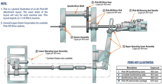 gearbox layout of mechanical control system