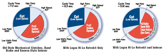 potential benefits of retrofitting old technology with logan products