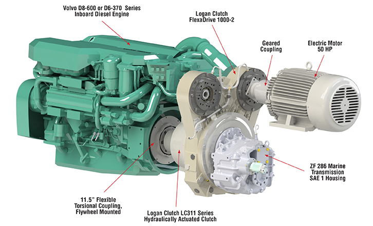 Logan Clutches For Main Propulsion, Auxiliary Power Take-Off Drives / PTO, and FiFi Applications