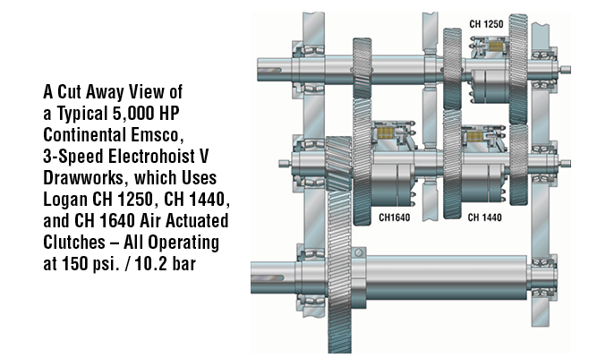 A Cut Away View of a Typical 5,000 HP Continental Emsco, 3-Speed Electrohoist V Drawworks, which Uses Logan CH 1250, CH 1440, and CH 1640 Air Actuated Clutches All Operating at 150 psi. / 10.2 bar