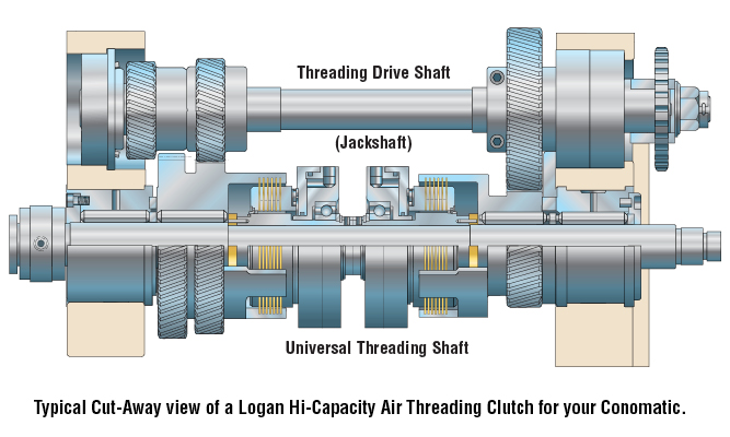 Typical Cut-Away view of a Logan Hi-Capacity Air Threading Clutch for your Conomatic.