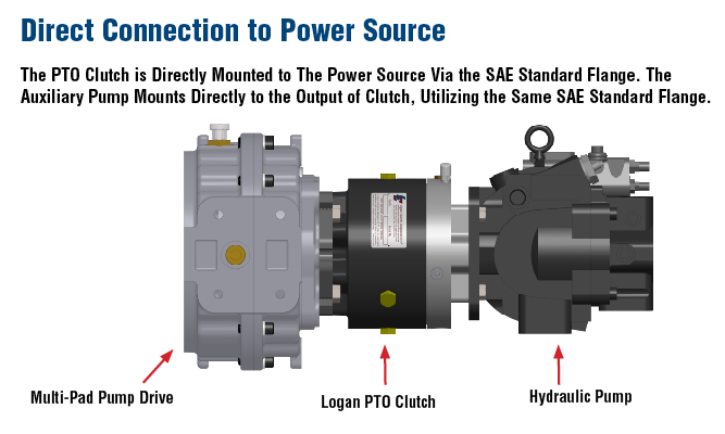 Direct Connection to Power Source The PTO Clutch is Directly Mounted to The Power Source Via the SAE Standard Flange. The Auxiliary Pump Mounts Directly to the Output of Clutch, Utilizing the Same SAE