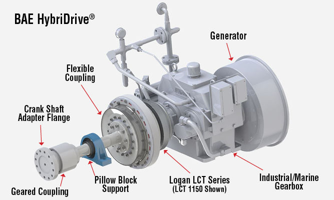 Logan LCT Series (LCT 1150). BAE HybriDrive®