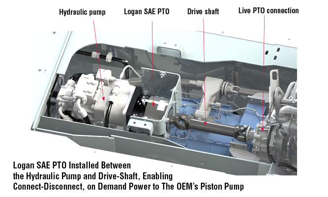 Logan SAE PTO Installed Between the Hydraulic Pump and Drive-Shaft, Enabling Connect-Disconnect, on Demand Power to The OEM Piston Pump