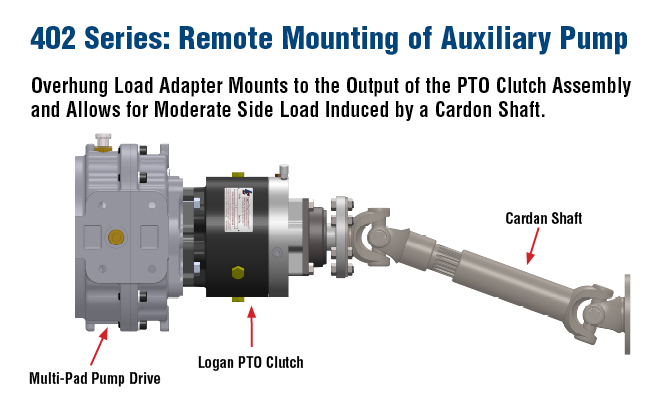 402 Series: Remote Mounting of Auxiliary Pump Overhung Load Adapter Mounts to the Output of the PTO Clutch Assembly and Allows for Moderate Side Load Induced by a Cardon Shaft.
