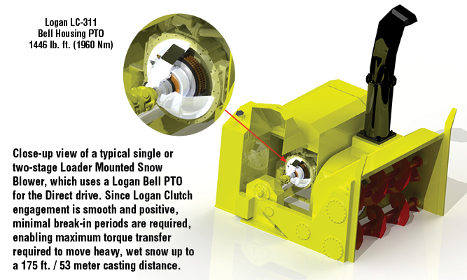 Typical single or two-stage Loader Mounted Snow Blower, which uses a Logan Bell PTO for the Direct drive.
