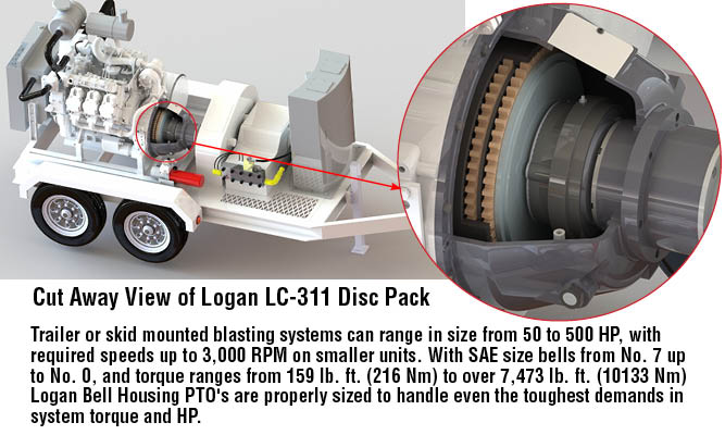Trailer or skid mounted blasting systems can range in size from 50 to 500 HP, with required speeds up to 3,000 RPM on smaller units. With SAE size bells from No. 7 up to No. 0