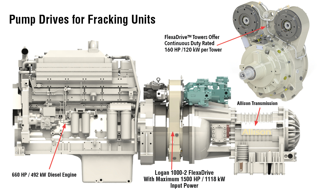 Pump Drives for Fracking Units