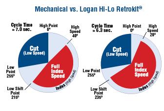 Mechanical v. Logan Hi-Lo Retrokit