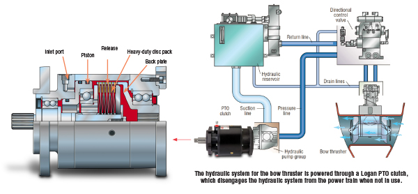The hydraulic system for the bow thruster is powered through a Logan PTO clutch, which disengages the hydraulic system from the power train when not in use.