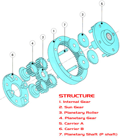 Planetary Gear Structure | Matex Gears