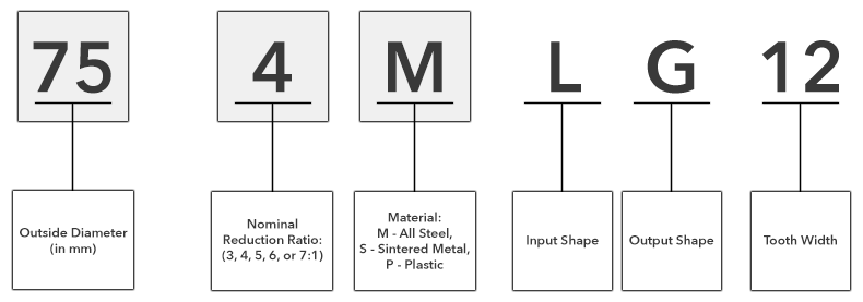 Product Codes for Planetary Gears