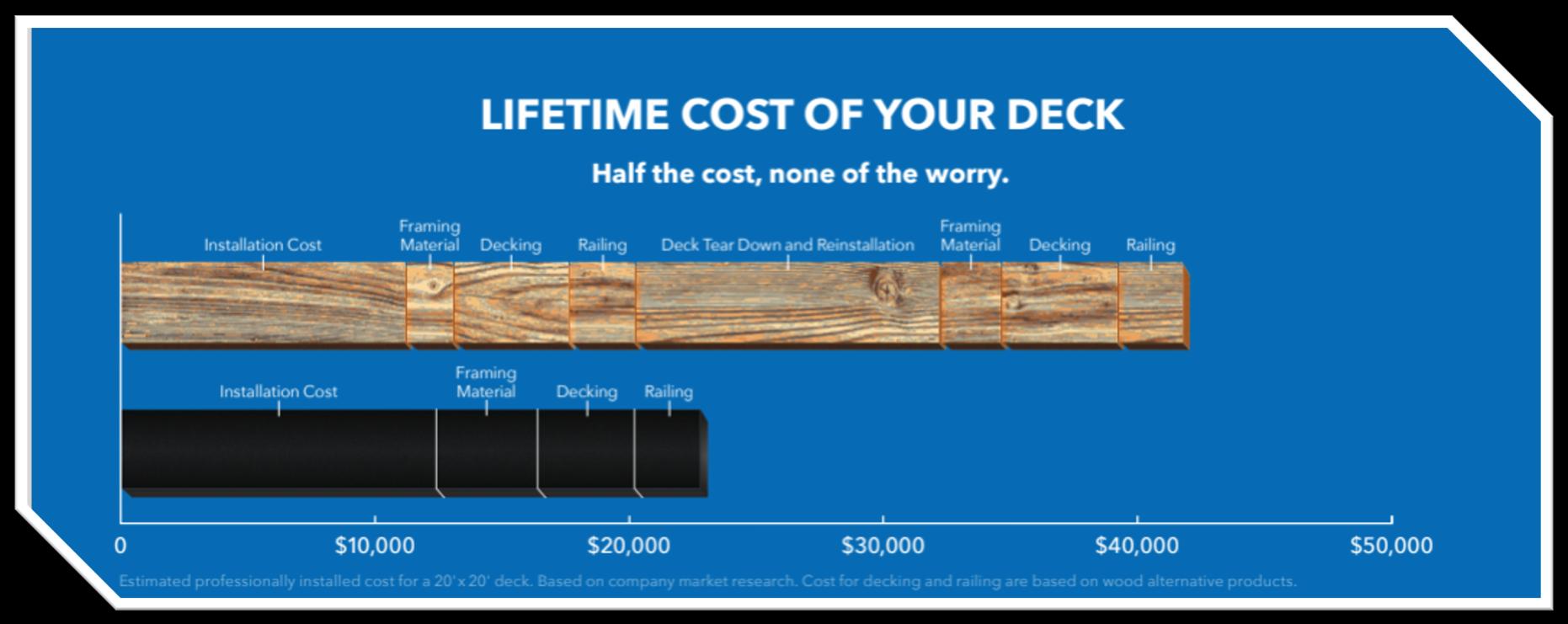 Wood Decks vs. Steel Decks