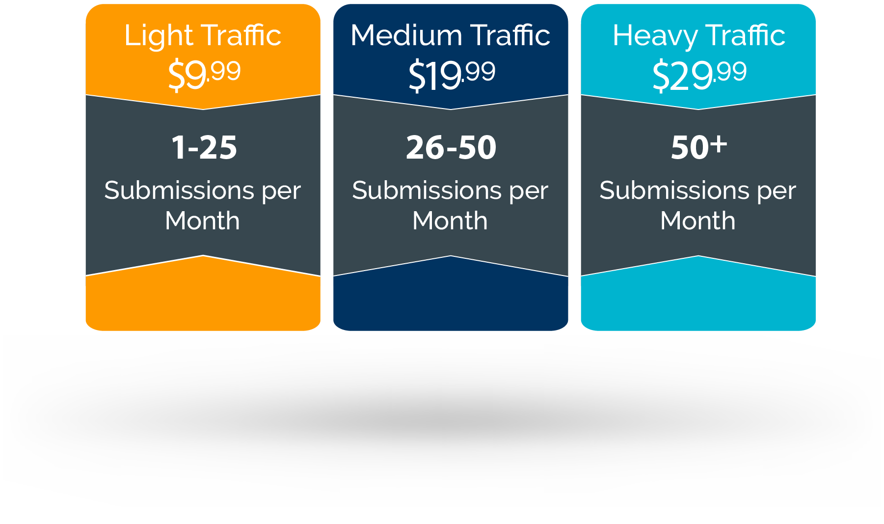 my hosted forms pricing