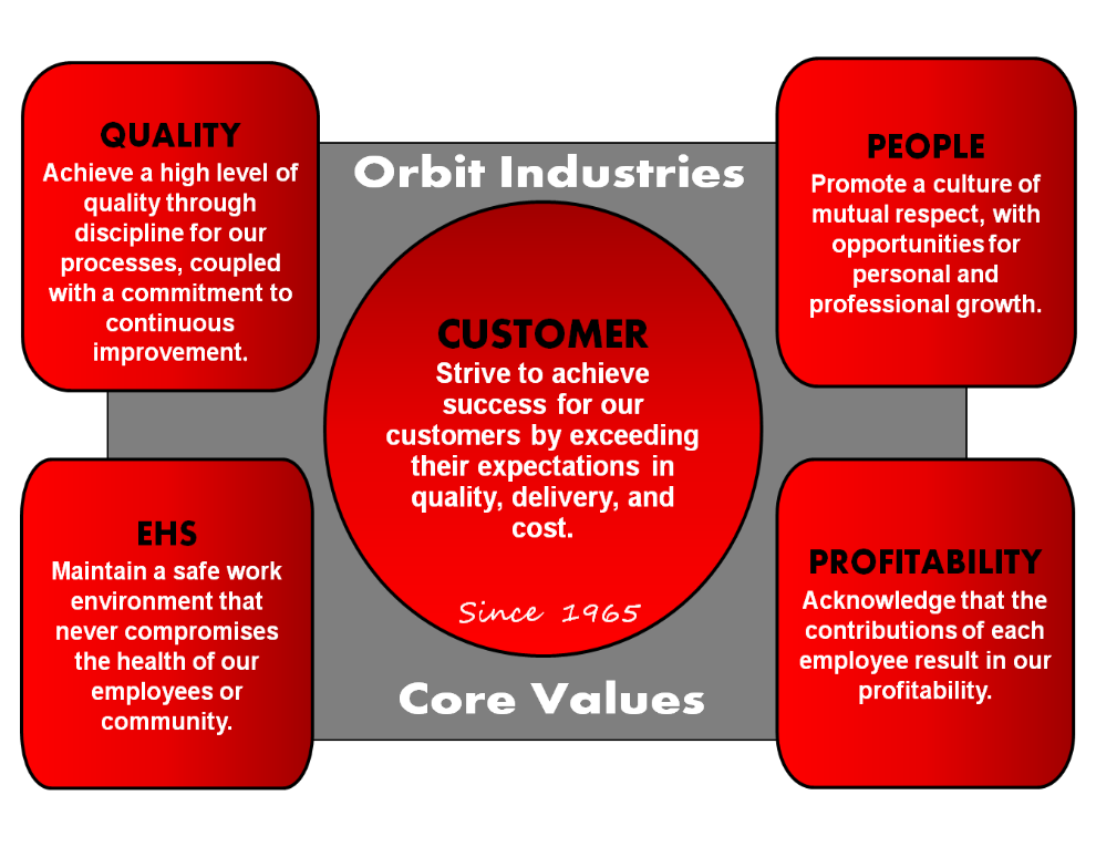 Image of Orbit Industries core values. Customer: Strive to achieve success for our customers by exceeding their expectations in quality, delivery, and cost. Quality: Achieve a high level of quality through discipline for our processes, coupled with a commitment to continuous improvement. EHS: Maintain a safe work environment that never compromises the health of our employees or community. People: Promote a culture of mutual respect, with opportunities for personal and professional growth. Profitability: Acknowledge that the contributions of each employee result in our profitability.