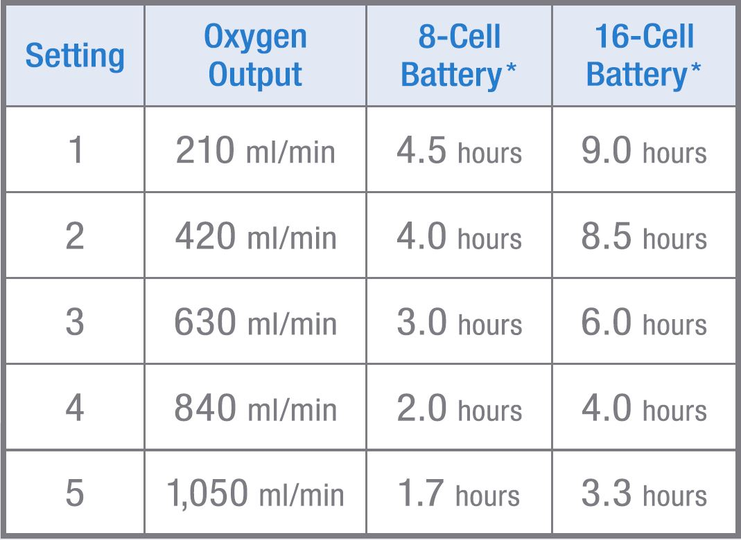 OxyGo 5 Setting Battery Chart