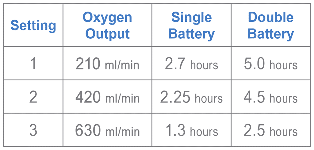OxyGo Fit Battery Specs