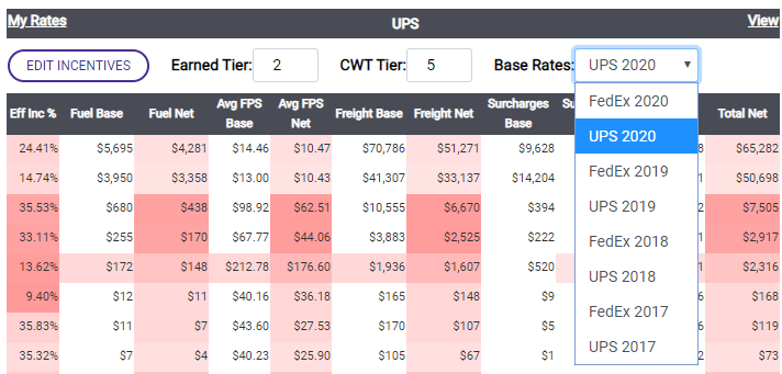Compare yearly rates from FedEx and UPS with Contract Edge from Parcel BI, The Analysis Tool to Negotiate Carrier Contracts with UPS and FedEx